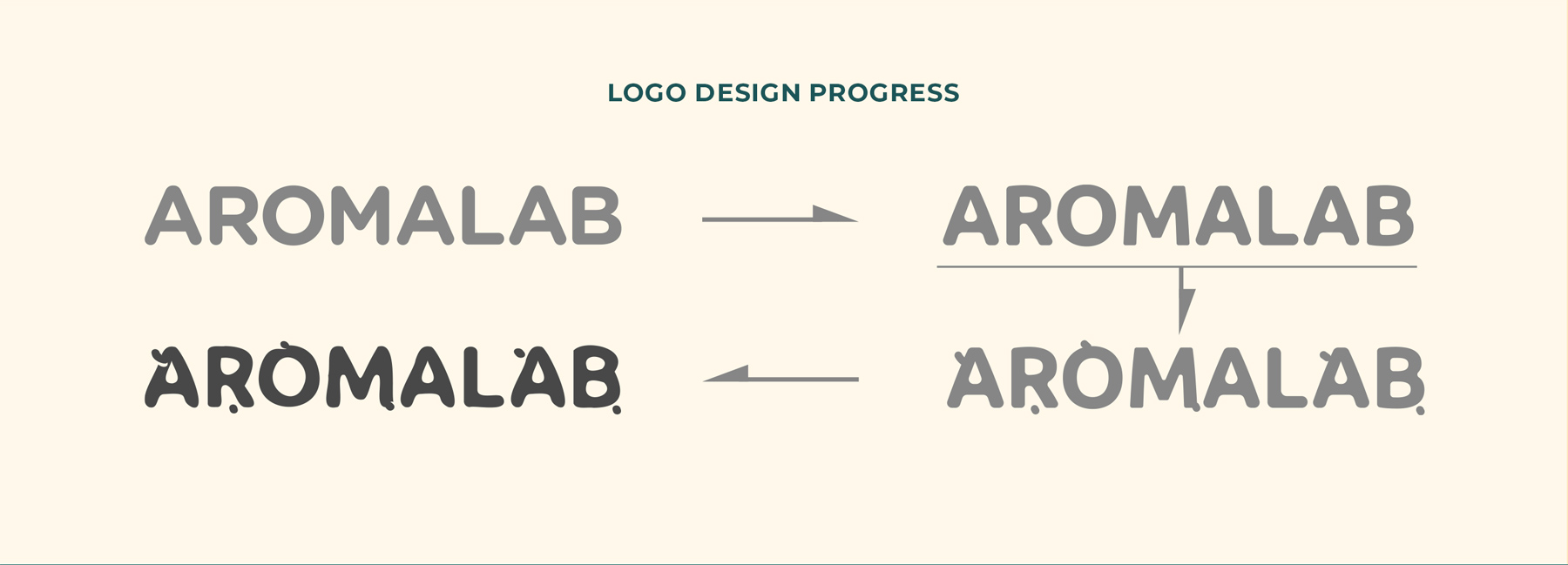 Aromalab Logo Progress